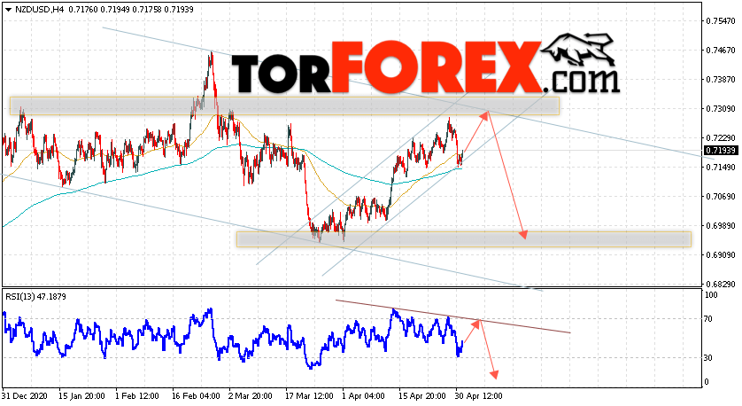 Форекс прогноз и аналитика NZD/USD на 4 мая 2021