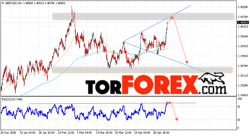 GBP/USD прогноз Фунт Доллар на 11 мая 2021