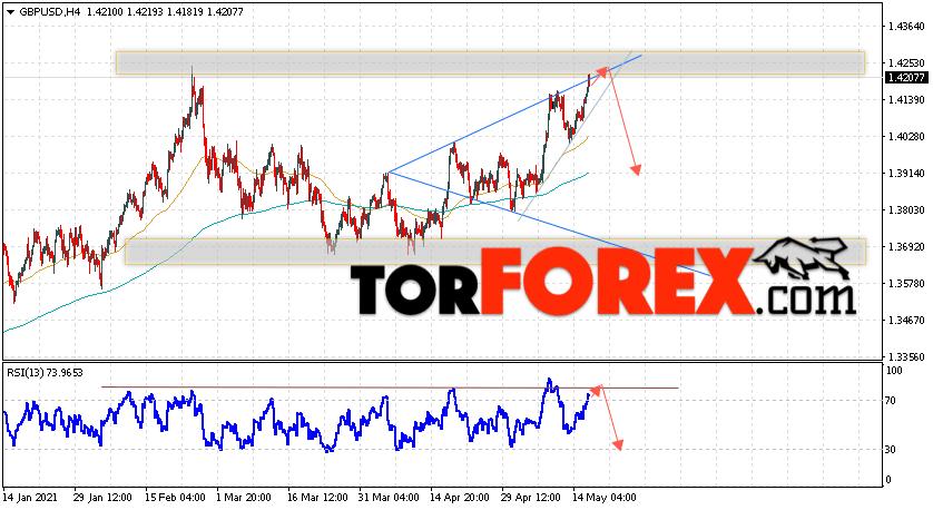 GBP/USD прогноз Фунт Доллар на 19 мая 2021