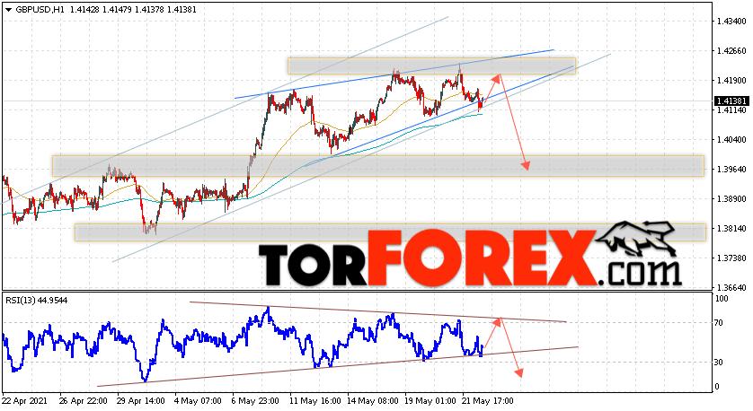 GBP/USD прогноз Фунт Доллар на 25 мая 2021