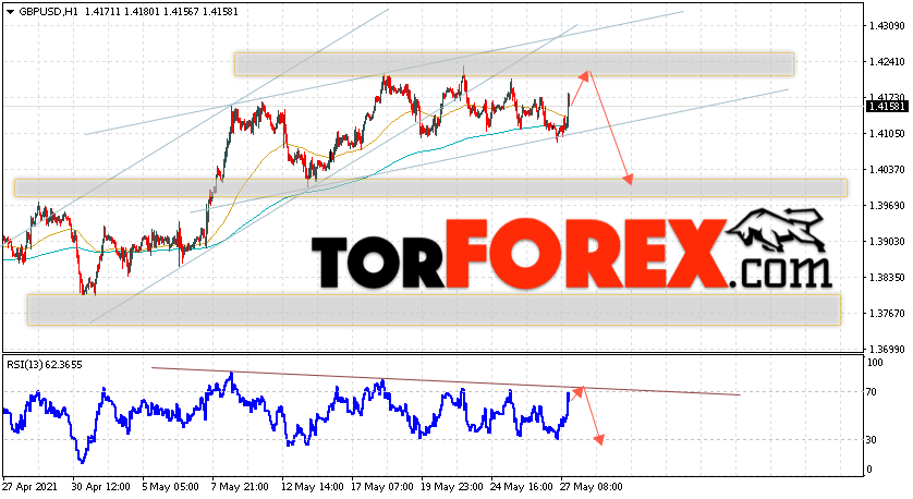 GBP/USD прогноз Фунт Доллар на 28 мая 2021