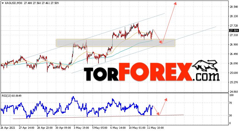 Серебро прогноз и аналитика XAG/USD на 12 мая 2021