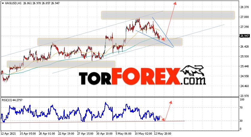 Серебро прогноз и аналитика XAG/USD на 14 мая 2021