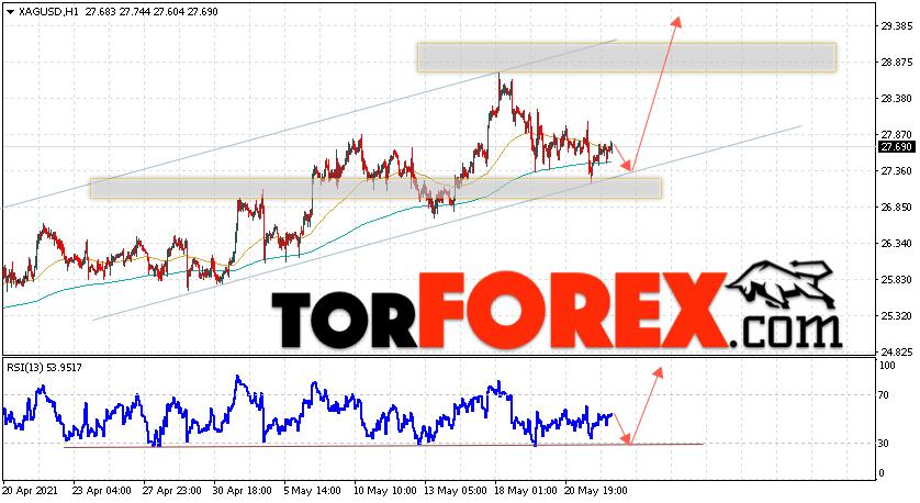 Серебро прогноз и аналитика XAG/USD на 25 мая 2021
