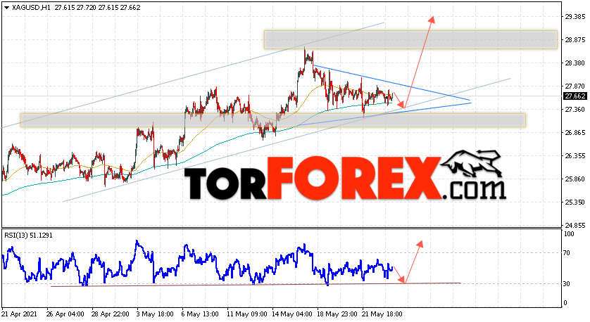 Серебро прогноз и аналитика XAG/USD на 26 мая 2021