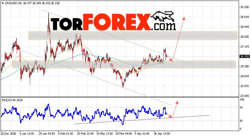Серебро прогноз и аналитика XAG/USD на 6 мая 2021