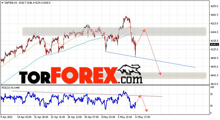 S&P 500 прогноз и аналитика на 12 мая 2021