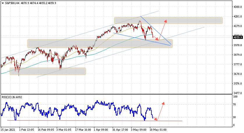 S&P 500 прогноз и аналитика на 20 мая 2021