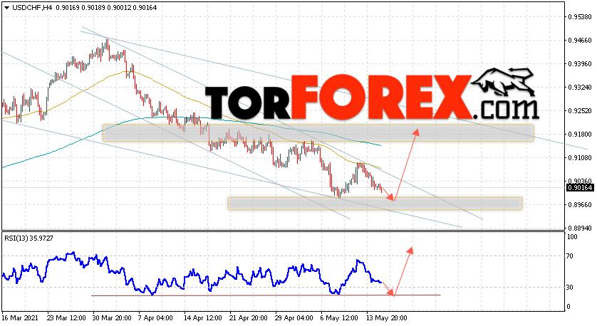 USD/CHF прогноз Доллар Франк на 18 мая 2021