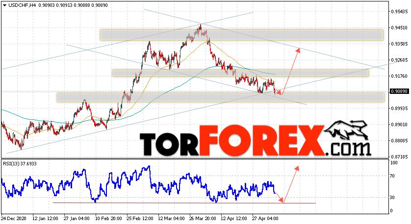 USD/CHF прогноз Доллар Франк на 7 мая 2021