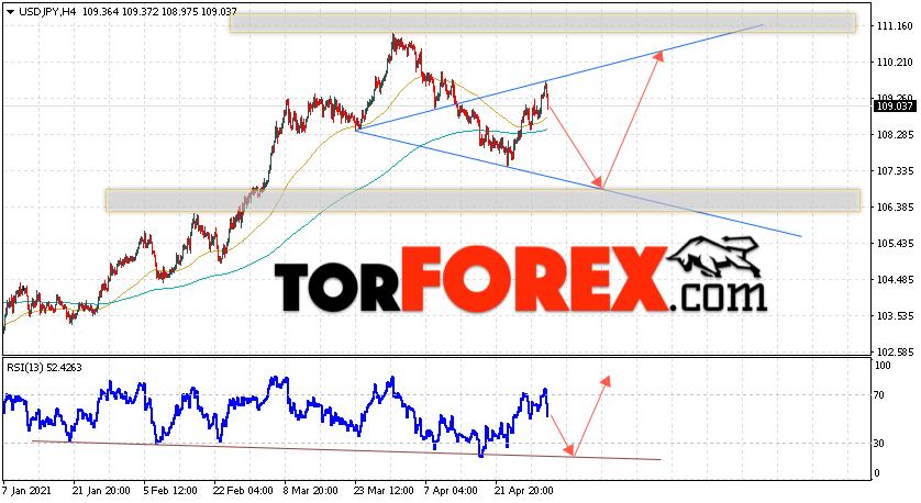 USD/JPY прогноз Доллар Иена на 4 мая 2021