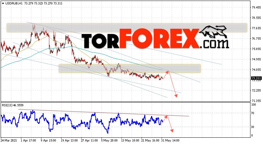 USD/RUB прогноз курса Доллара на 1июня 2021