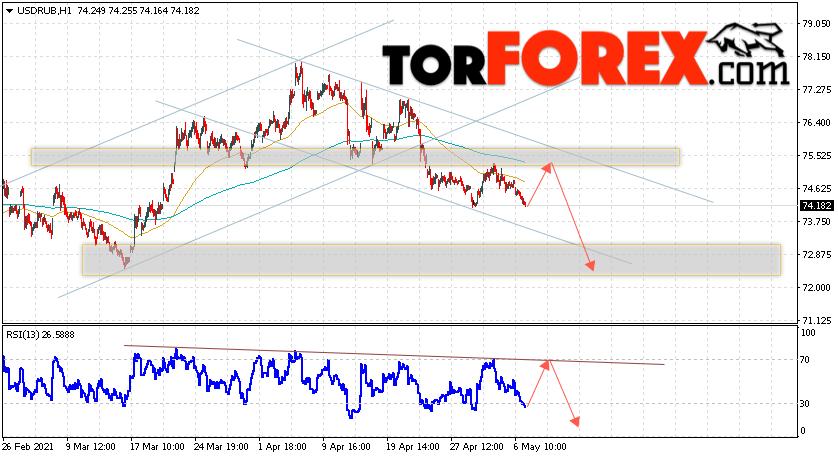 USD/RUB прогноз курса Доллара на 7 мая 2021