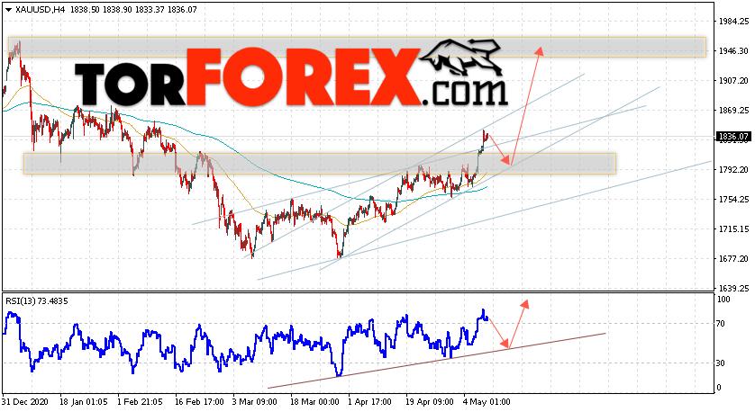 XAU/USD прогноз цен на Золото на 11 мая 2021