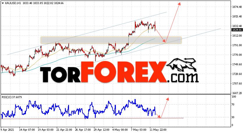 XAU/USD прогноз цен на Золото на 13 мая 2021