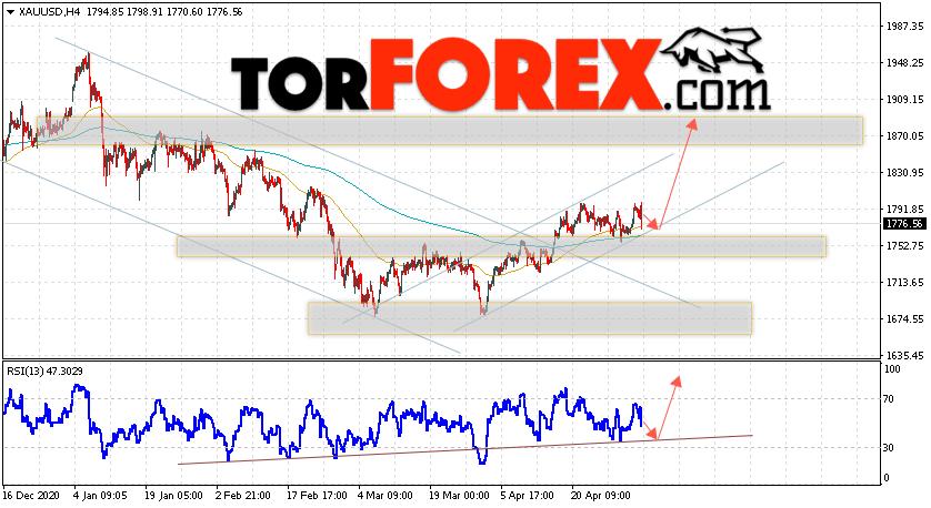 XAU/USD прогноз цен на Золото на 5 мая 2021