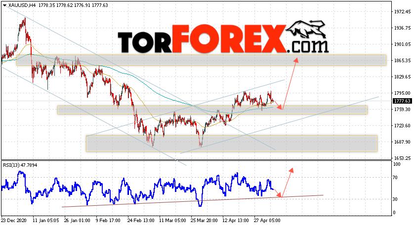 XAU/USD прогноз цен на Золото на 6 мая 2021