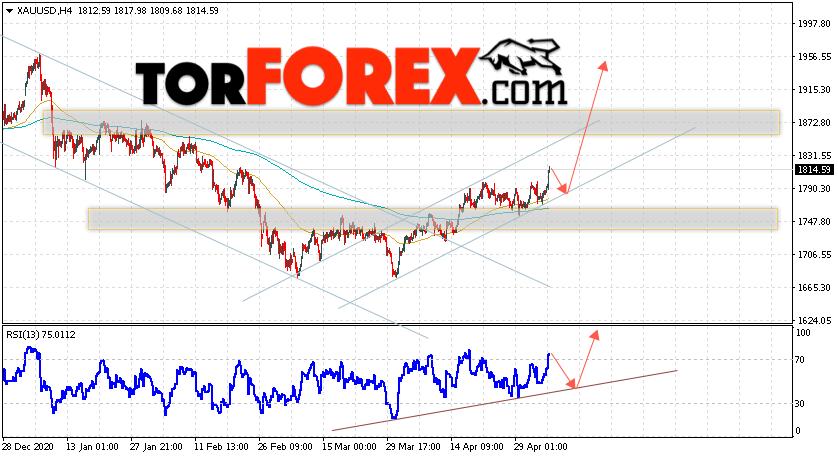 XAU/USD прогноз цен на Золото на 7 мая 2021