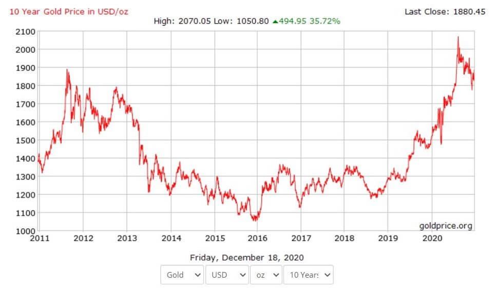 Что происходило до 2021-го года с золотом
