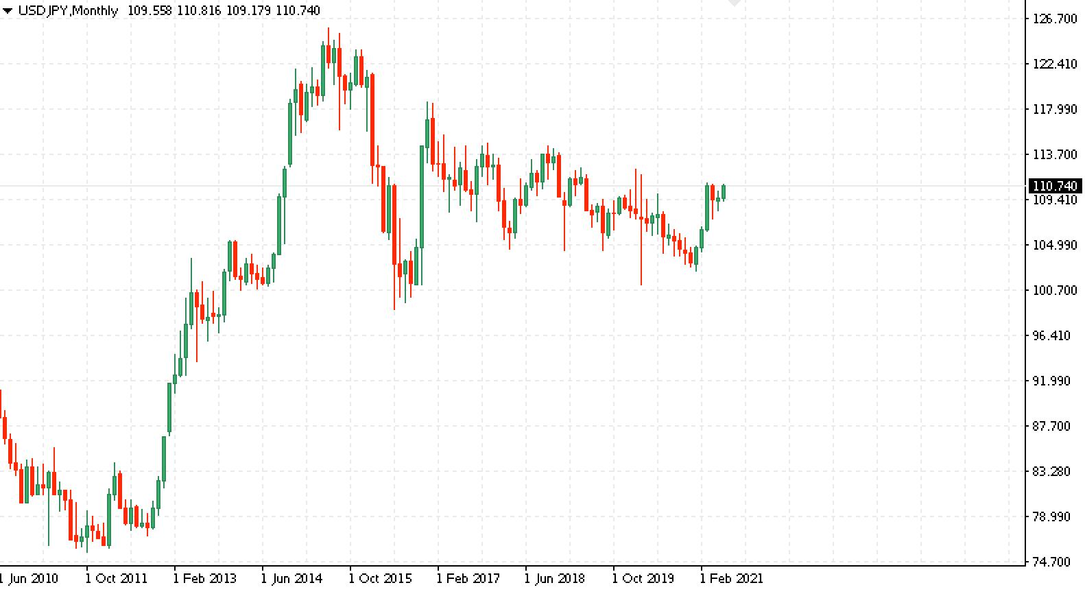 (EUR/GBP) и другие кроссы с евро