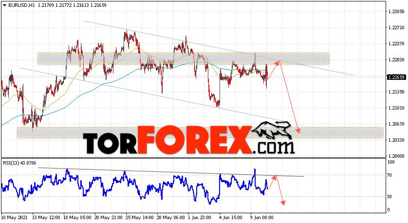 EUR/USD прогноз Евро Доллар на 11июня 2021