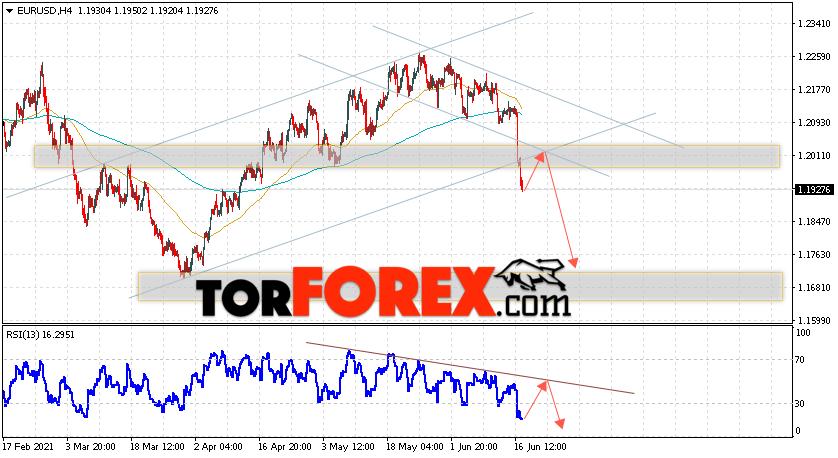 EUR/USD прогноз Евро Доллар на 18июня 2021