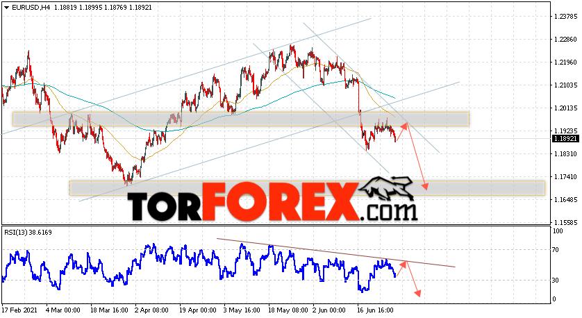 EUR/USD прогноз Евро Доллар на 30июня 2021