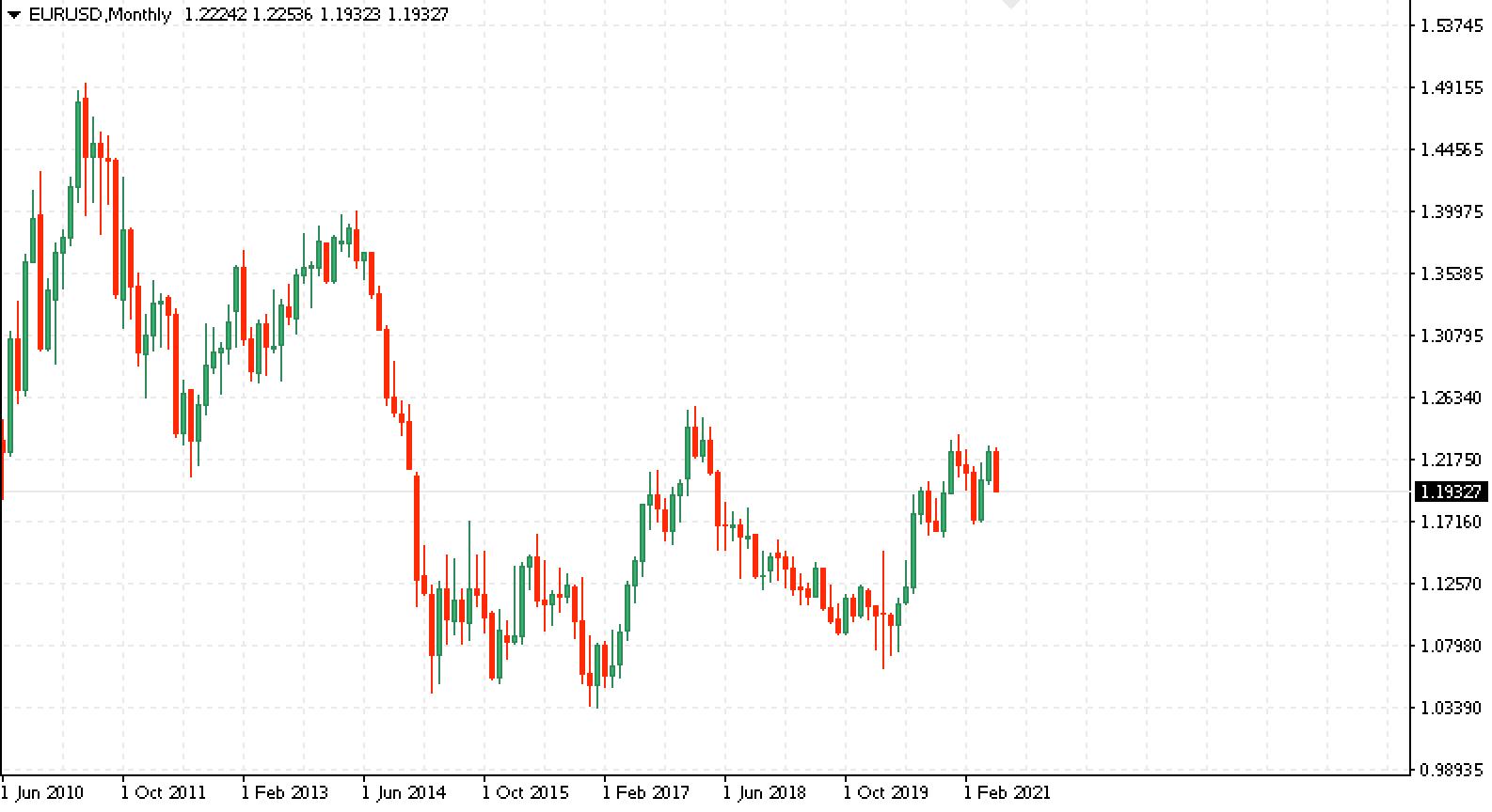 Евро Доллар (EUR/USD)