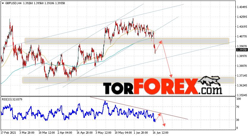 GBP/USD прогноз Фунт Доллар на 18июня 2021