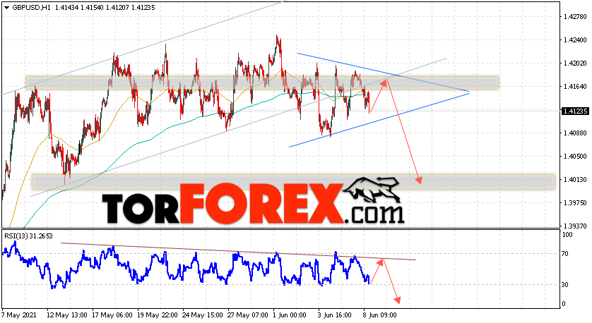 GBP/USD прогноз Фунт Доллар на 9июня 2021