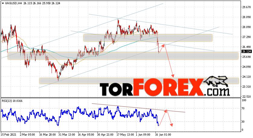 Серебро прогноз и аналитика XAG/USD на 18июня 2021