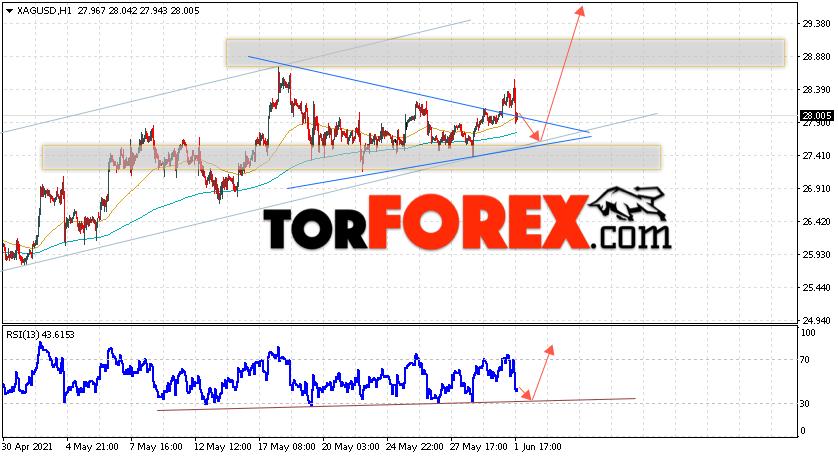 Серебро прогноз и аналитика XAG/USD на 2июня 2021