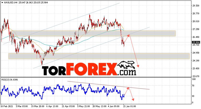 Серебро прогноз и аналитика XAG/USD на 22июня 2021