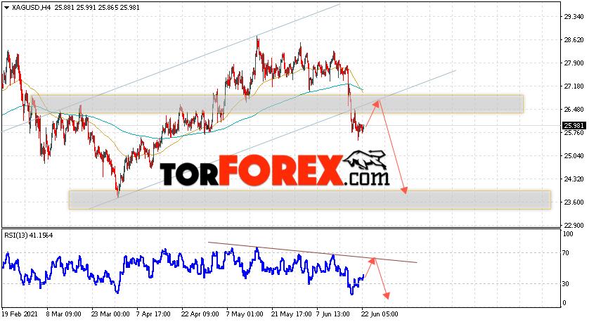 Серебро прогноз и аналитика XAG/USD на 23июня 2021