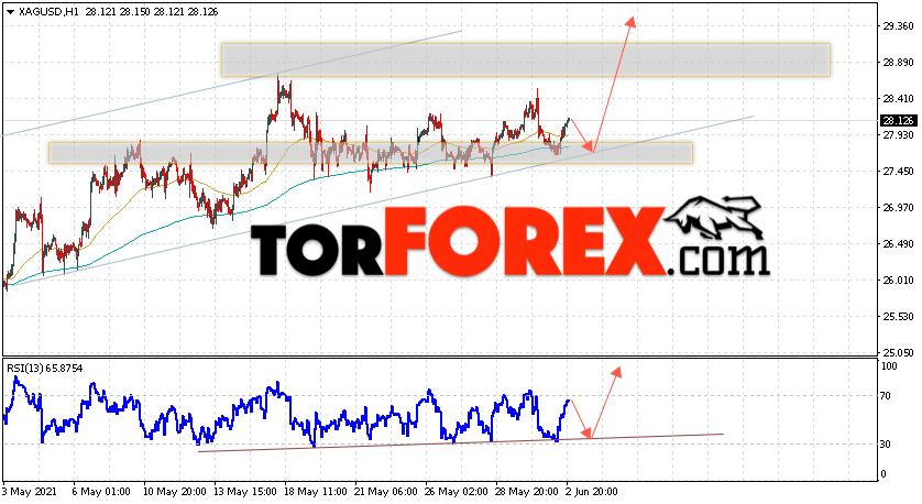 Серебро прогноз и аналитика XAG/USD на 3июня 2021