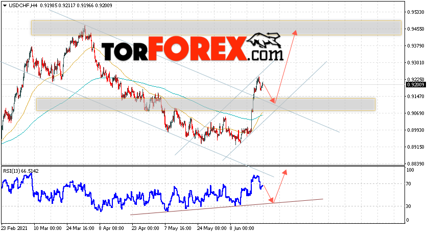 USD/CHF прогноз Доллар Франк на 23июня 2021