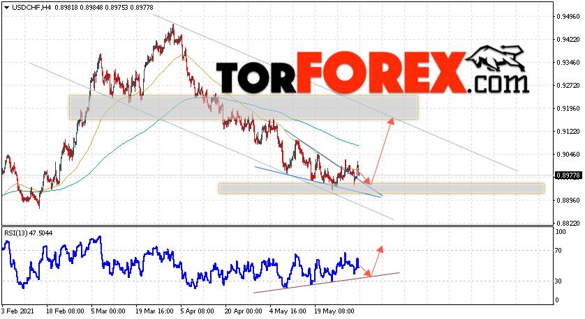 USD/CHF прогноз Доллар Франк на 3июня 2021
