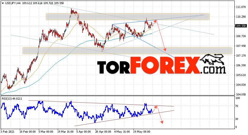 USD/JPY прогноз Доллар Иена на 3июня 2021
