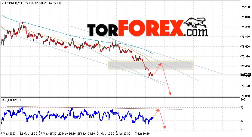 USD/RUB прогноз курса Доллара на 10июня 2021