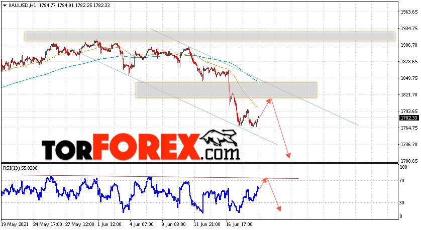 XAU/USD прогноз цен на Золото на 22июня 2021