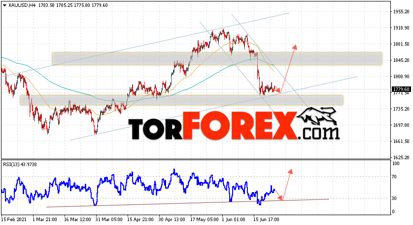 XAU/USD прогноз цен на Золото на 25июня 2021