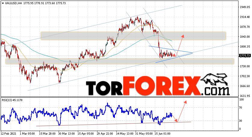 XAU/USD прогноз цен на Золото на 29июня 2021