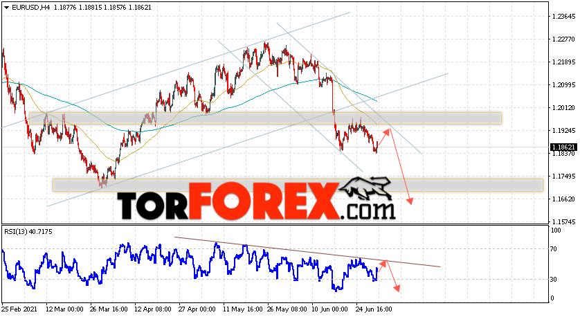 EUR/USD прогноз Евро Доллар на 2июля 2021