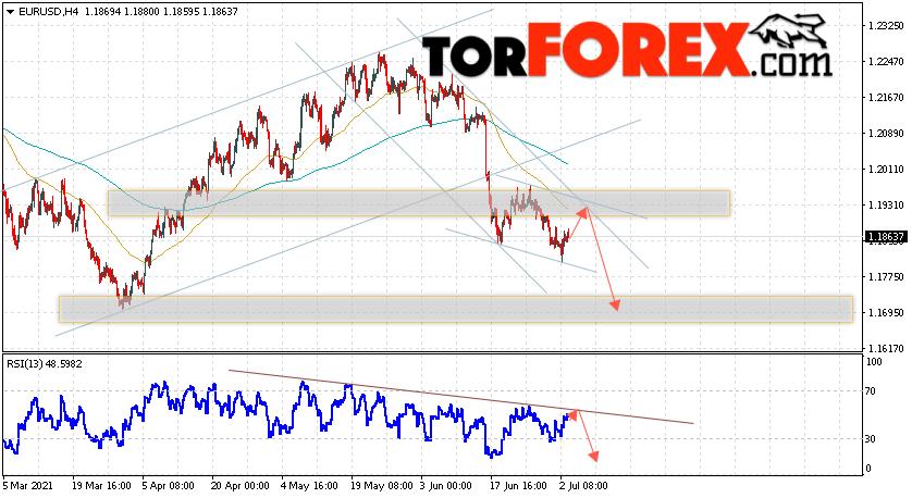 EUR/USD прогноз Евро Доллар на 6 июля 2021