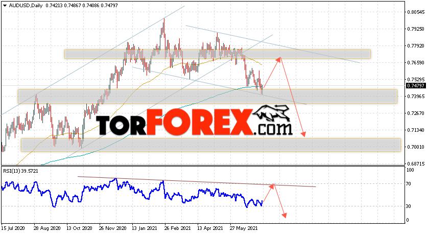 Форекс прогноз AUD/USD на 12 — 16 июля 2021