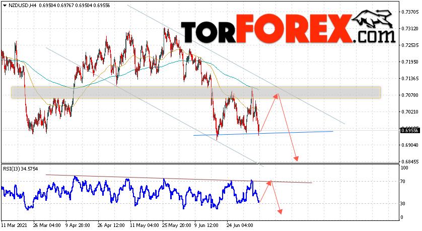 Форекс прогноз и аналитика NZD/USD на 9июля 2021
