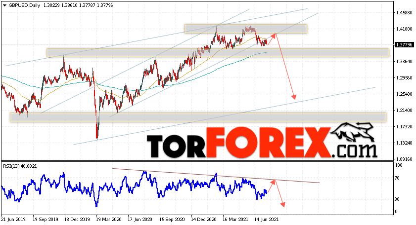 GBP/USD прогноз Форекс на неделю 19 — 23 июля 2021