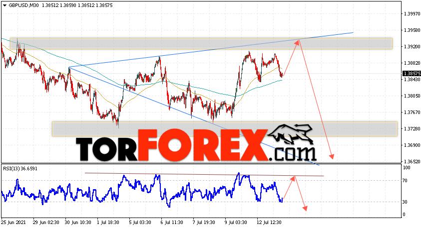 GBP/USD прогноз Фунт Доллар на 14июля 2021