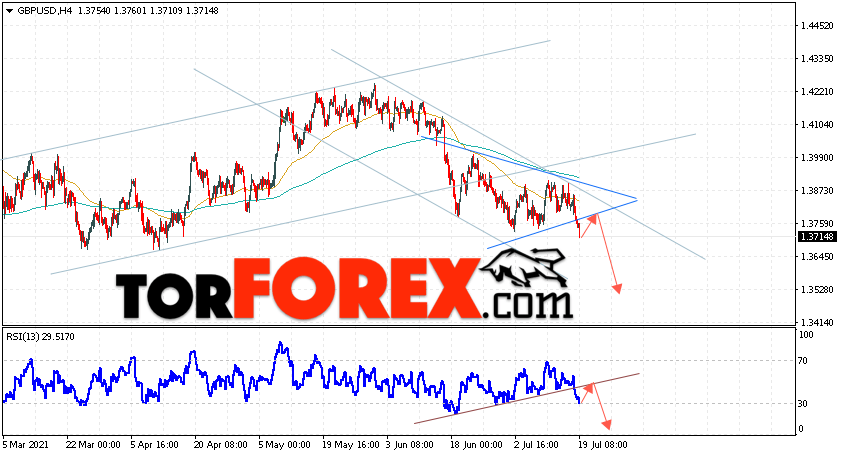 GBP/USD прогноз Фунт Доллар на 20июля 2021
