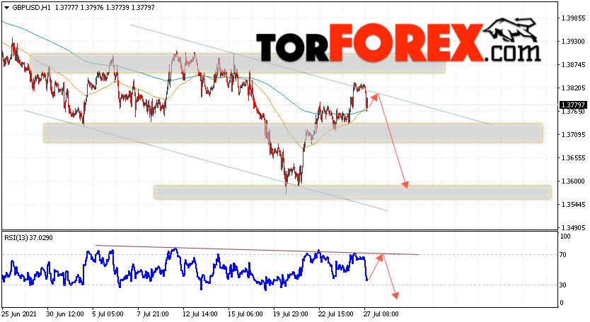 GBP/USD прогноз Фунт Доллар на 28июля 2021